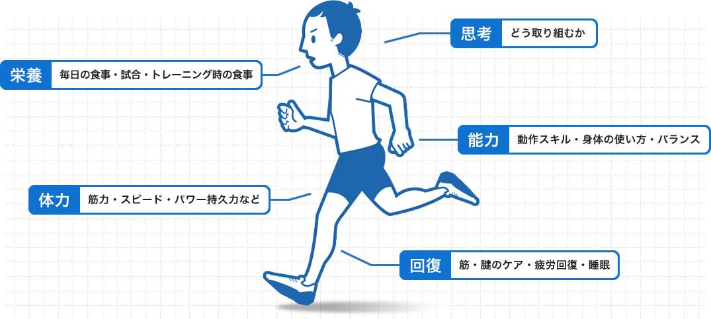 どうすれば身体の機能を最大限に活かせるか。