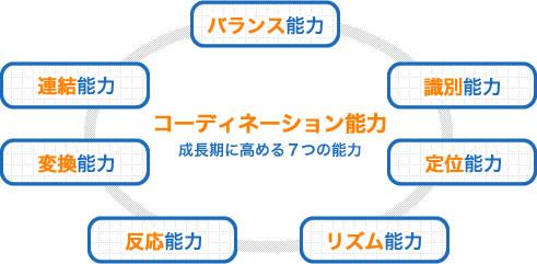 コーディネーション能力成長期に高める7つの能力